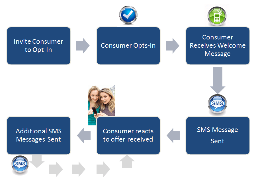 sms_process