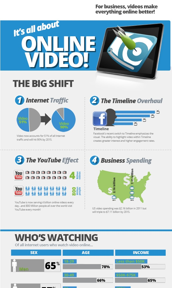 videoinfographictop
