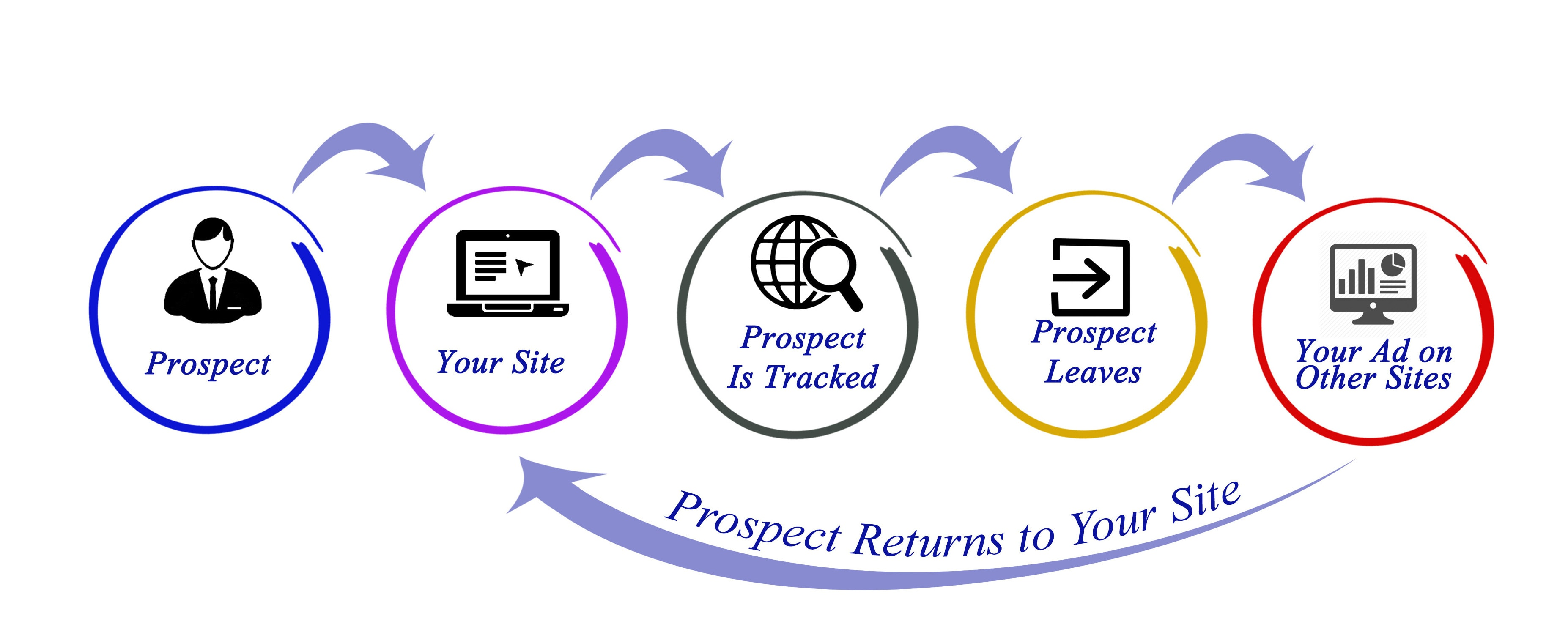Remarketing Ad Process | LMS Solutions