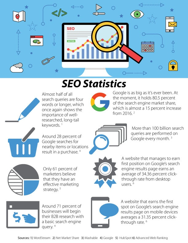 SEO Stats - LMS Solutions Inc | Small Business Advertising
